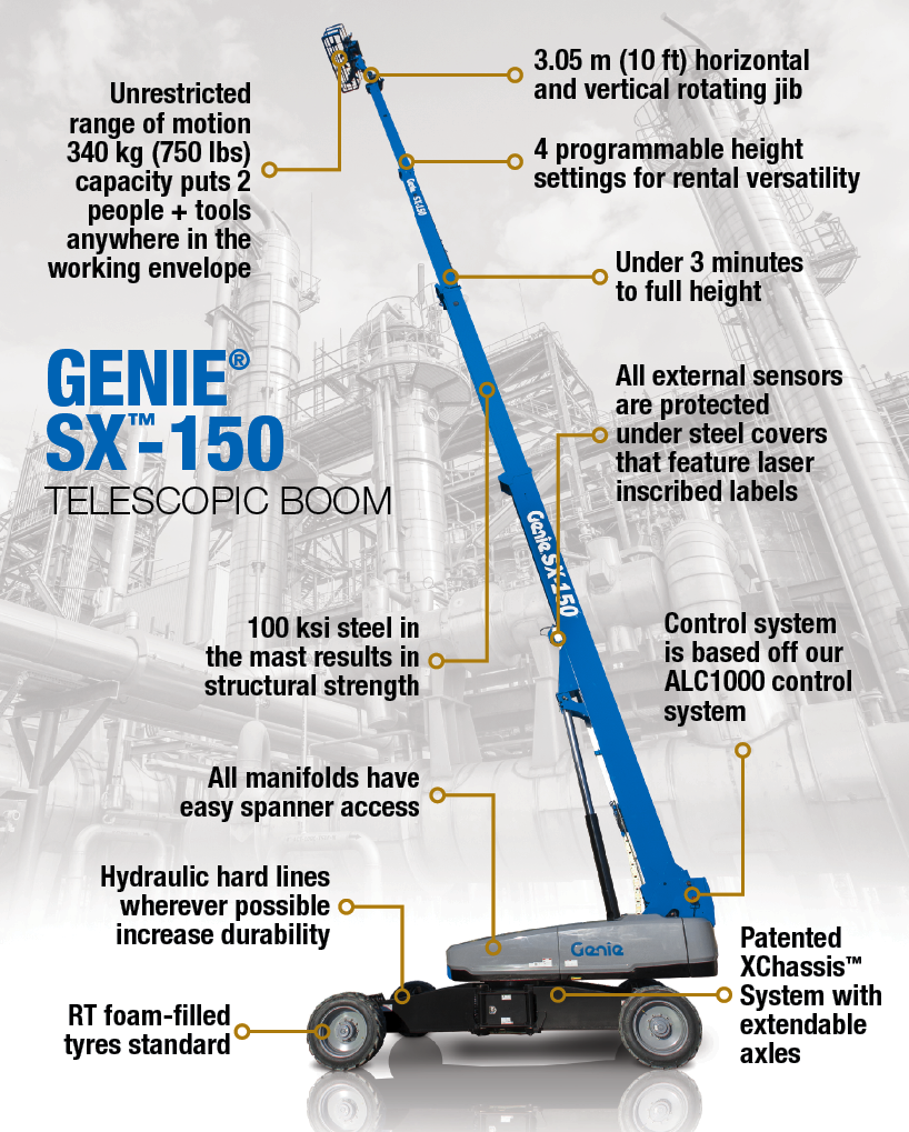 SX-150 Features